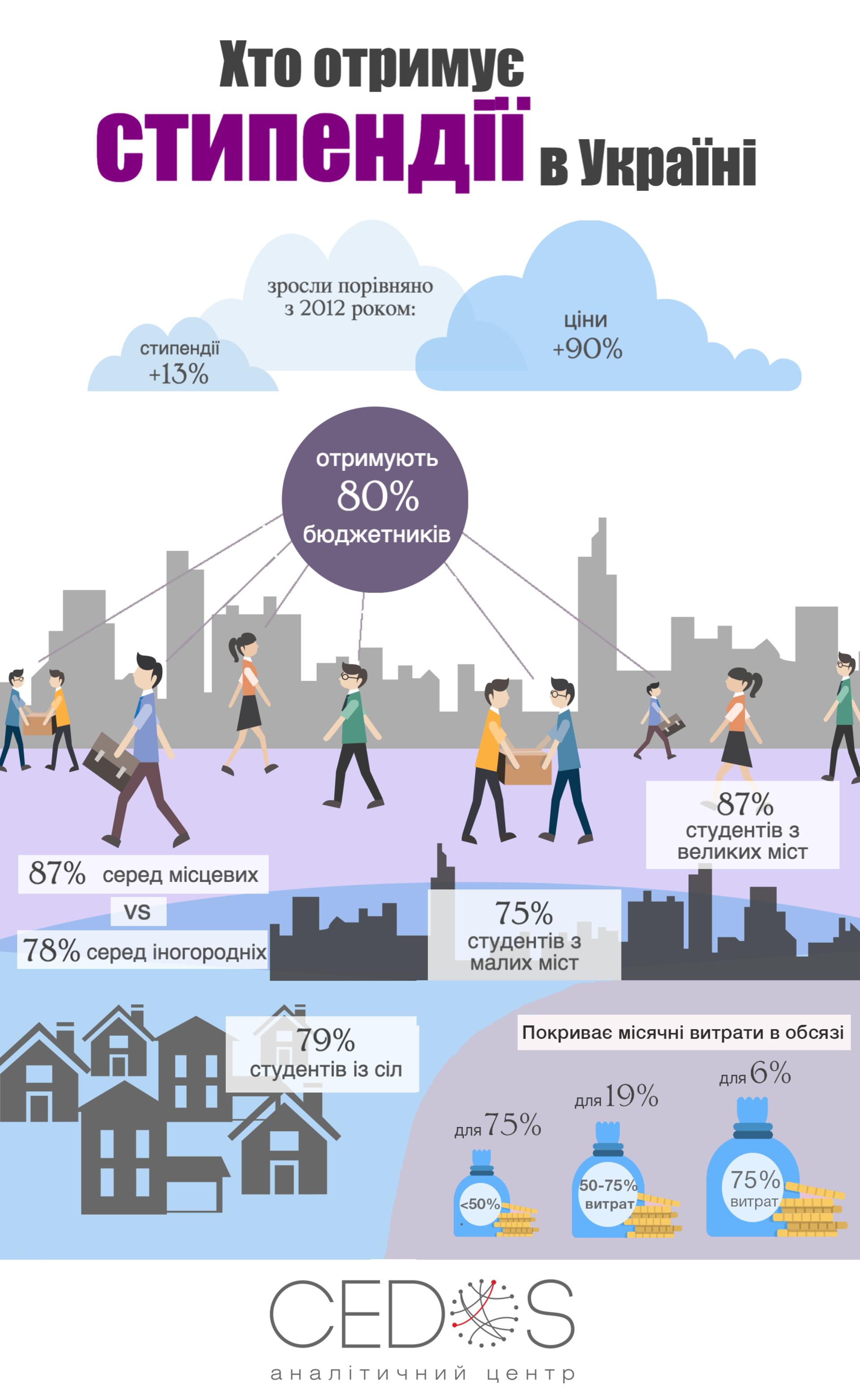 Стипендії в Україні - інфографіка