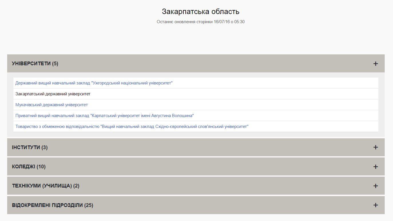 Закарпатська область у системі Конкурс