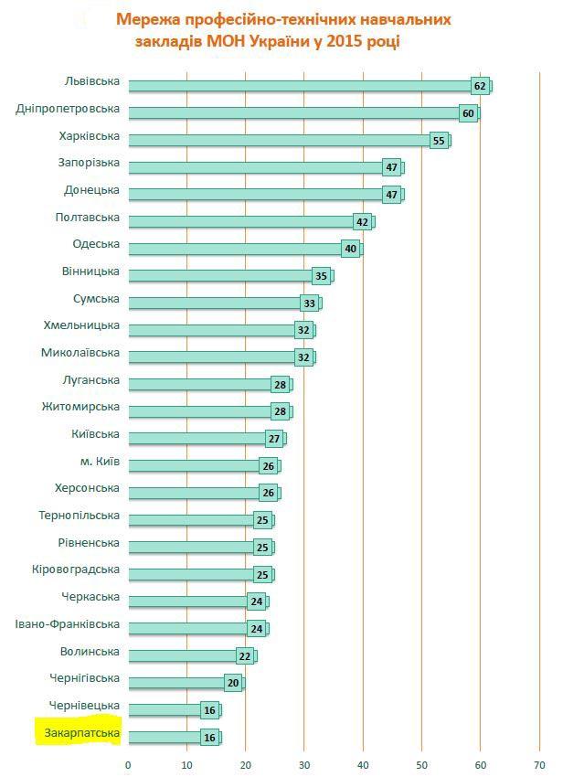 Мережа профтехучилищ в Україні - статистика