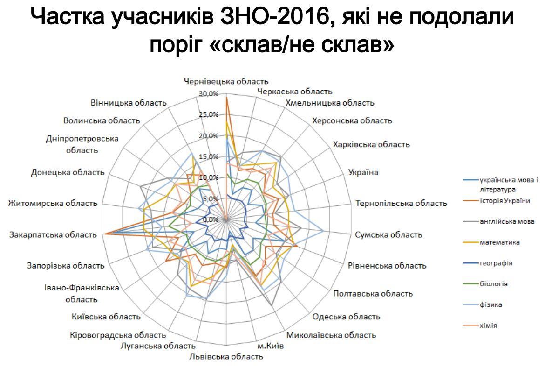 Кількість часників, які не склали ЗНО-2016 (діаграма)