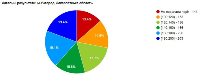 Результати ЗНО з української мови та літератури в Ужгороді