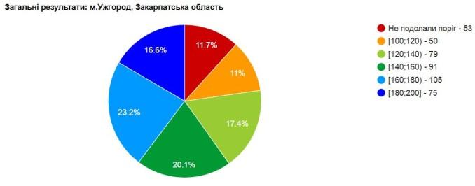 Результати ЗНО з англійської мови в Ужгороді