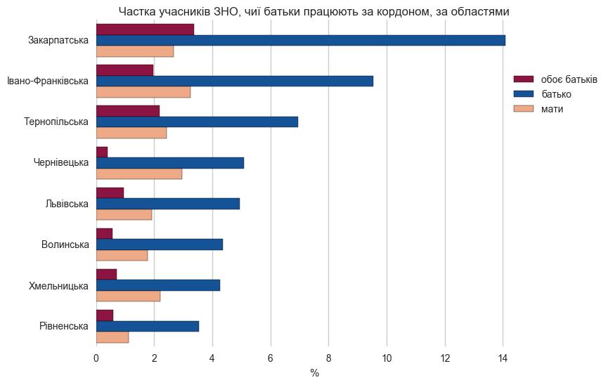 Діаграма: кількість учасників ЗНО, батьки яких працюють за кордоном