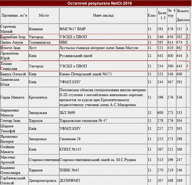 Турнірна таблиця - 11 клас