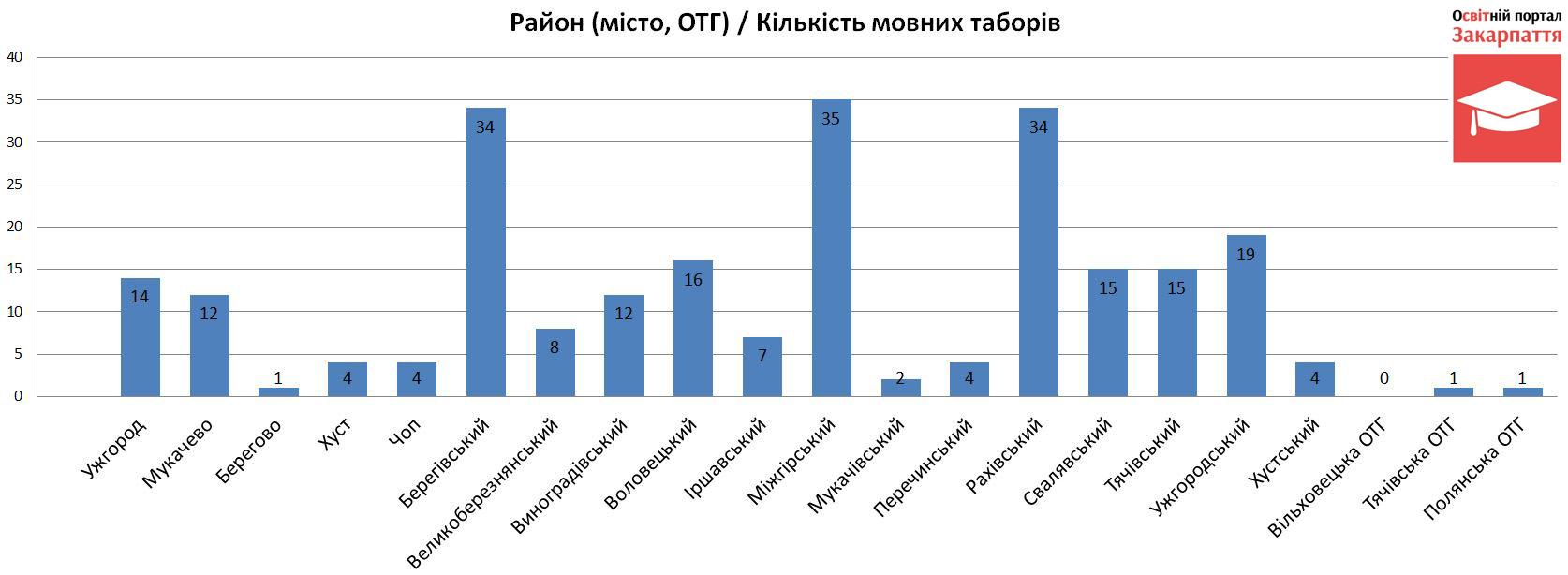 Кількість мовних таборів на Закарпатті (за містами, районами, громадами)