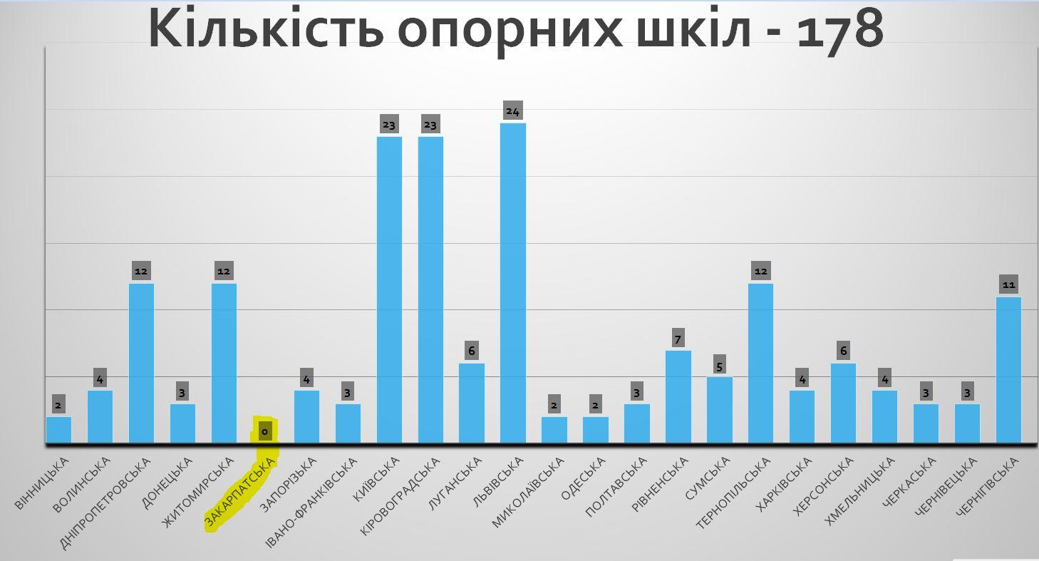 Кількість опорних шкіл в областях України