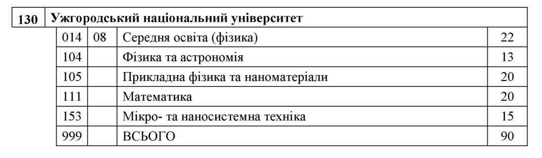 Державне замовлення у магістратуру УжНУ