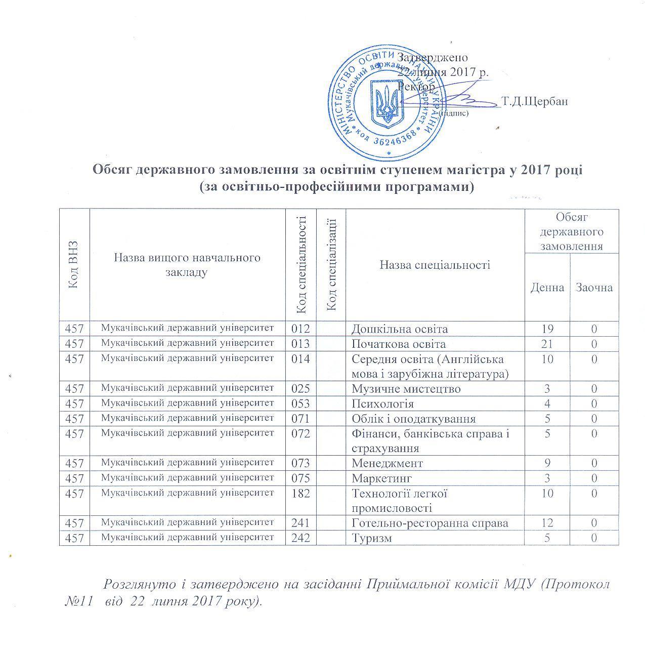 Обсяг державного замовлення у магістратуру МДУ