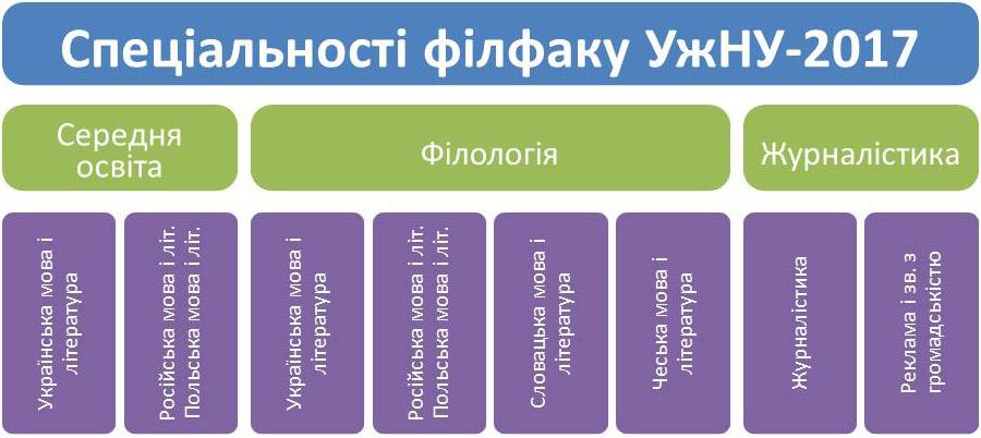 Спеціальності філфаку УжНУ - 2017