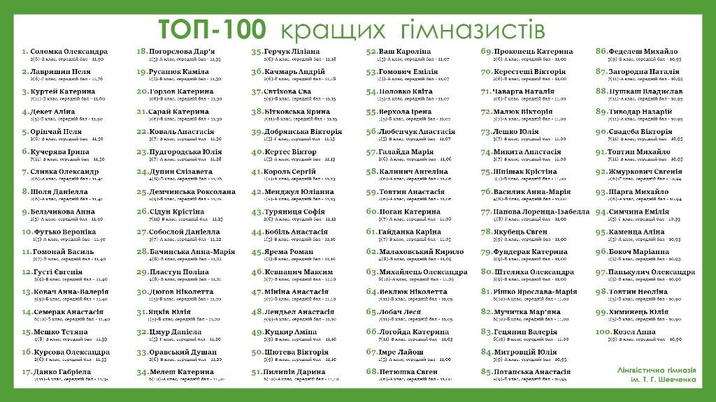 Рейтинг найкращих учнів Ужгородської лінгвістичної гімназії