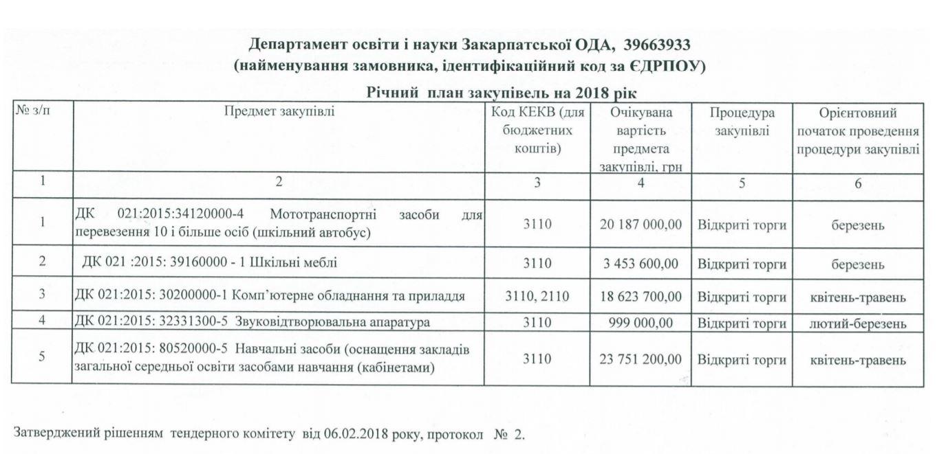 План закупівель департаменту освіти і науки Закарпатської ОДА на 2018 рік