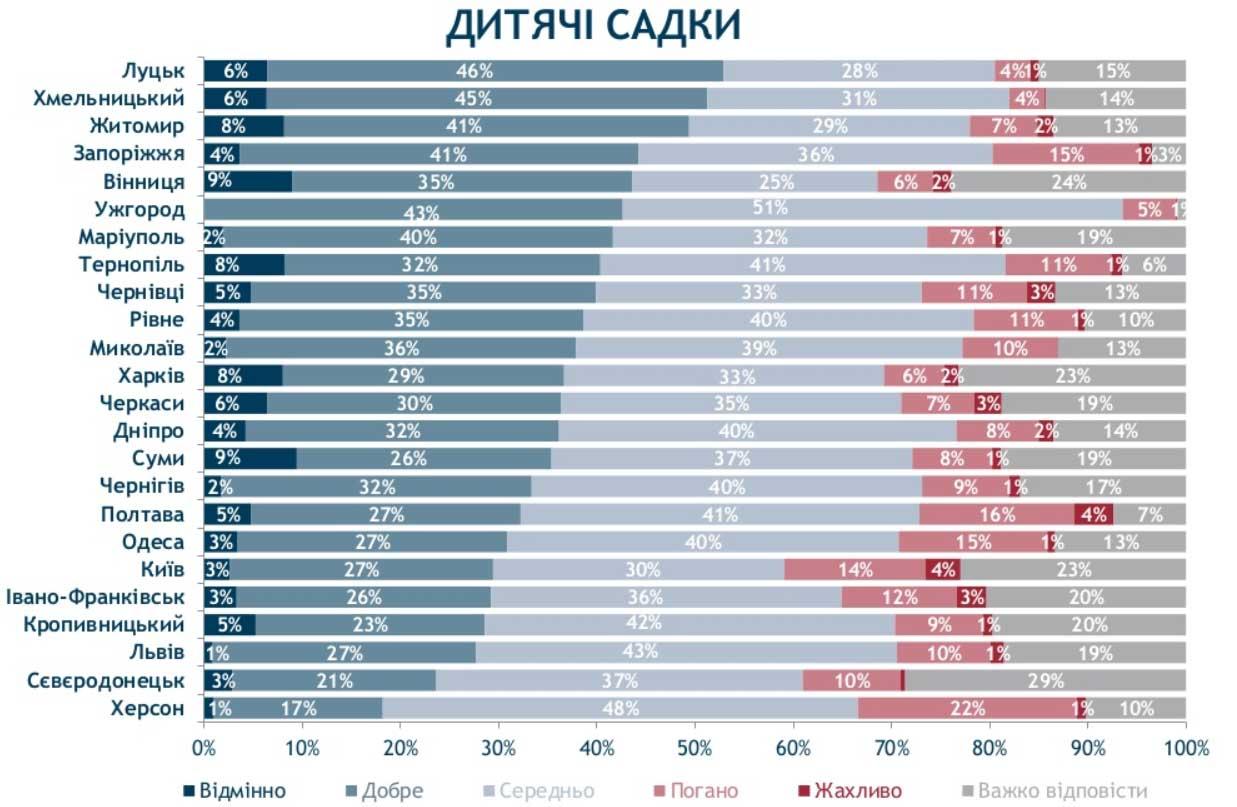 Дитячі садки в Ужгороді - результати опитування