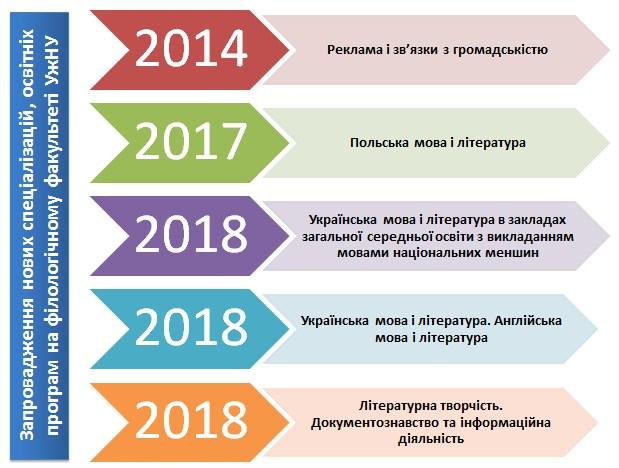 Нові спеціалізації філологічного факультету УжНУ