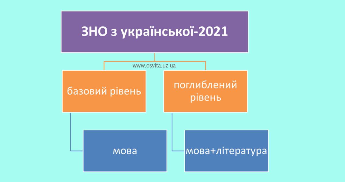 два рівні ЗНО з української: базовий (мова) і поглиблений (мова і література)