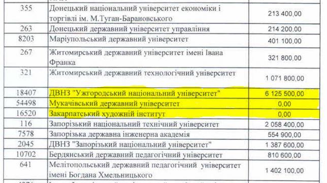 Фінансування закарпатської науки - наказ МОН