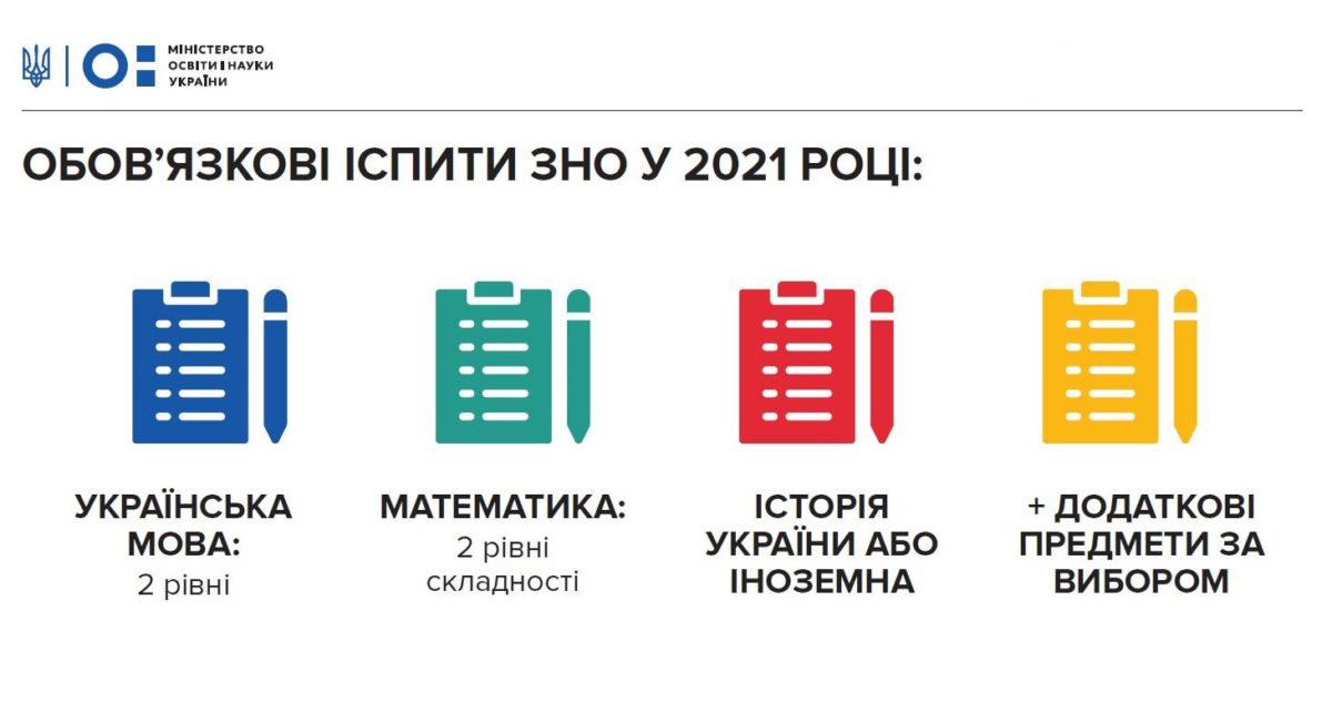 ЗНО - по-новому з 2021 року